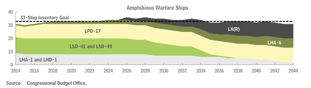 Annual Inventories Versus Goals for Amphibious Warfare Ships Under the Navy's 2015 Plan