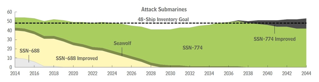 Annual Inventories Versus Goals for Attack Submarines Under the Navy's 2015 Plan