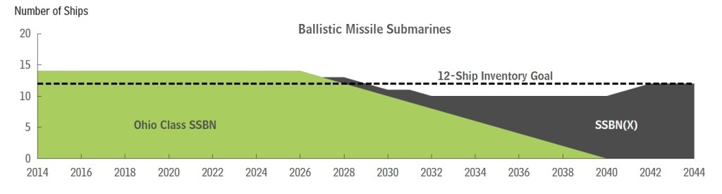 Annual Inventories Versus Goals for Ballistic Missile Submarines Under the Navy's 2015 Plan