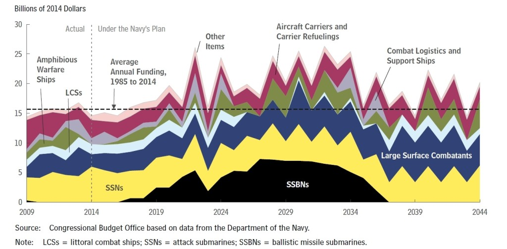 CBO's Estimates of Annual Shipbuilding Costs Under the Navy's 2015 Plan