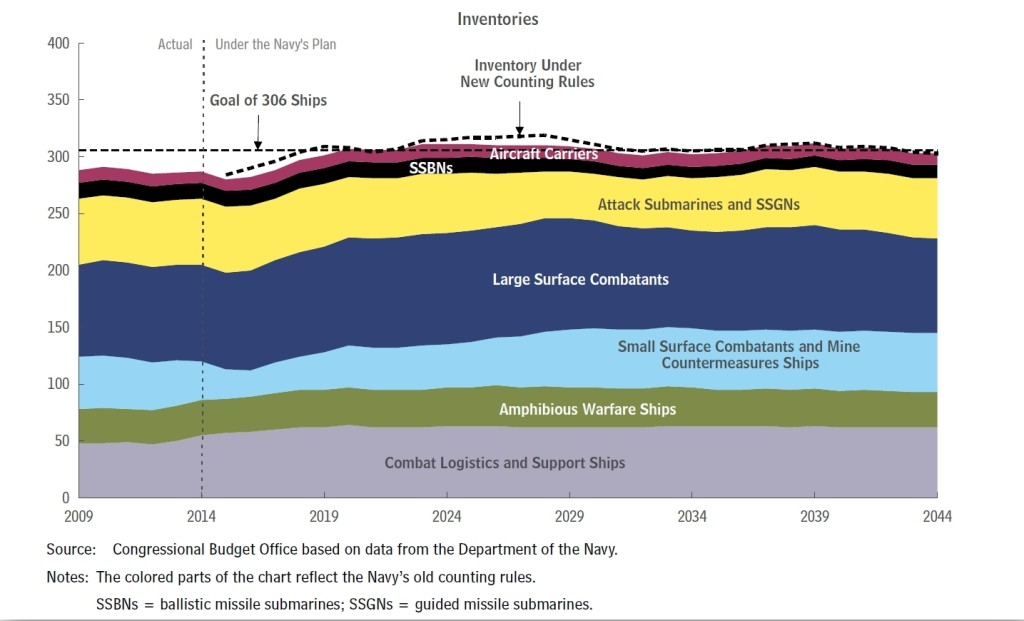 Annual Inventories Under the Navy's 2015 Plan