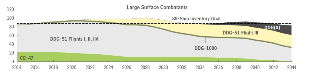 Annual Inventories Versus Goals for Large Surface Combatants Under the Navy's 2015 Plan