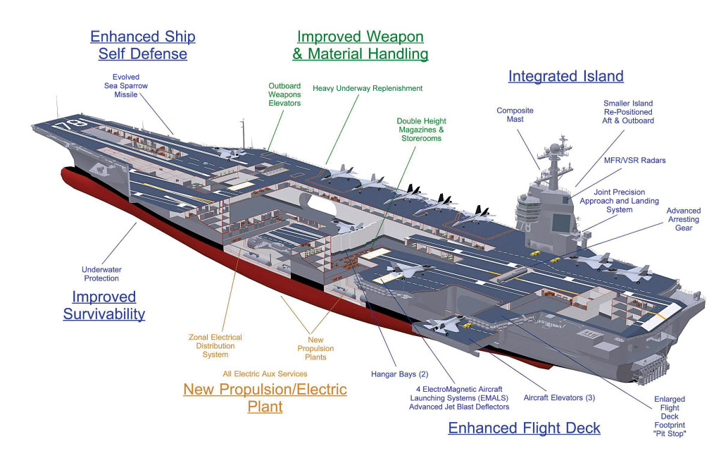 A conceptual rendering of CVN-78, the first of a new generation carrier design, CVN XXI, for the US Navy