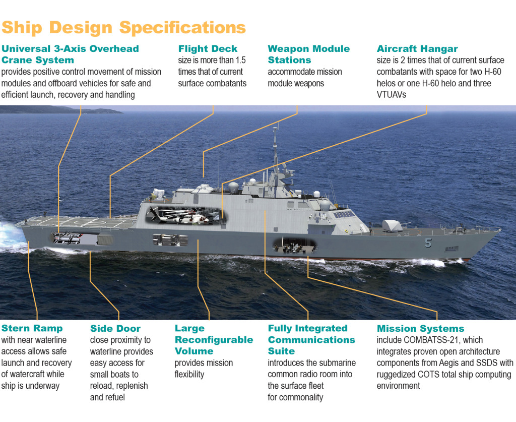 Ship Design Features