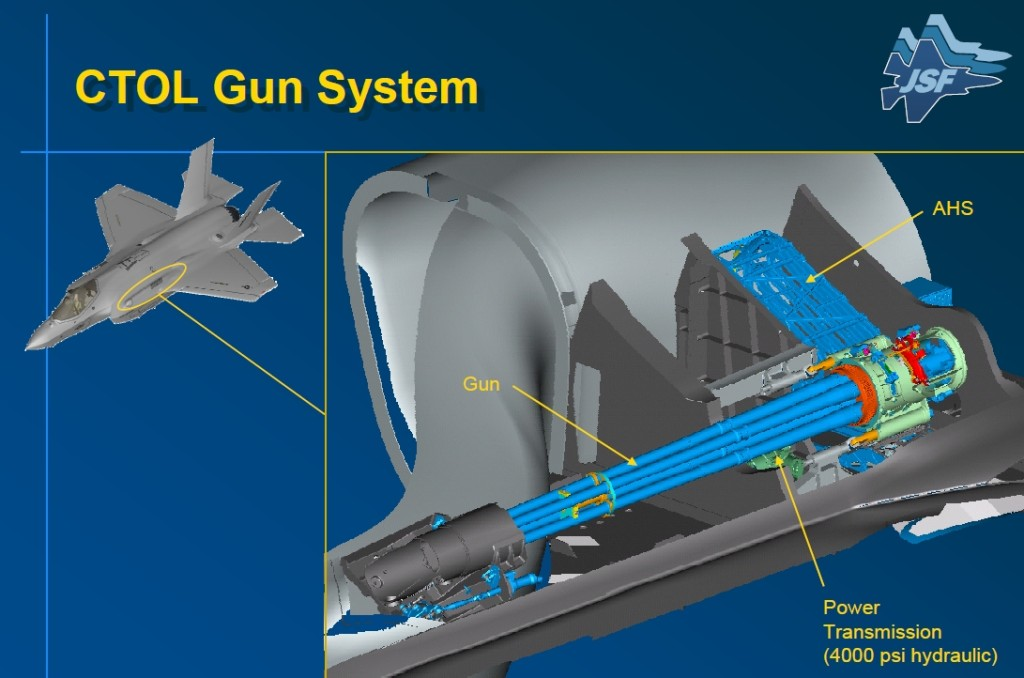 CTOL (Conventional TakeOff and Landing) Gun System
