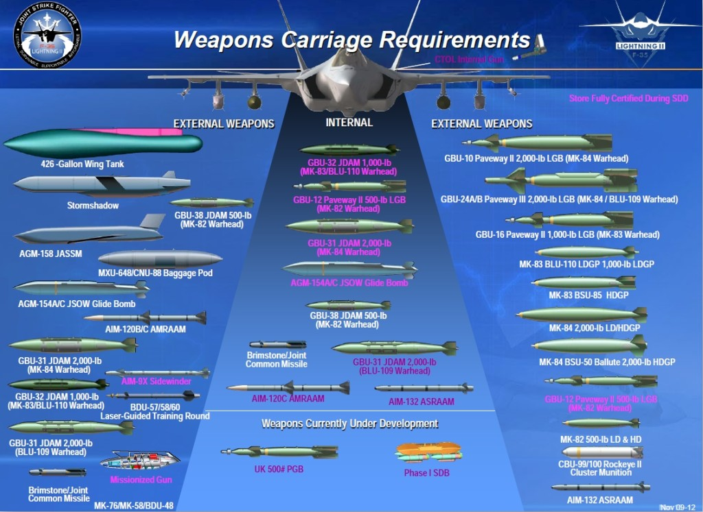 Weapons Carriage Requirements