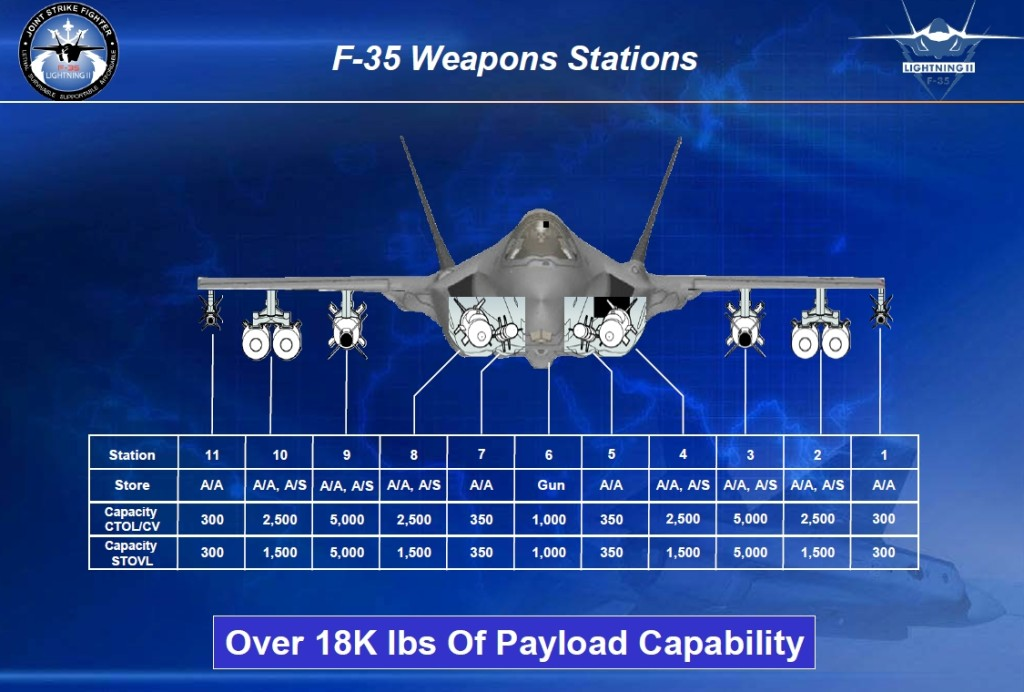 F-35 Weapons Stations