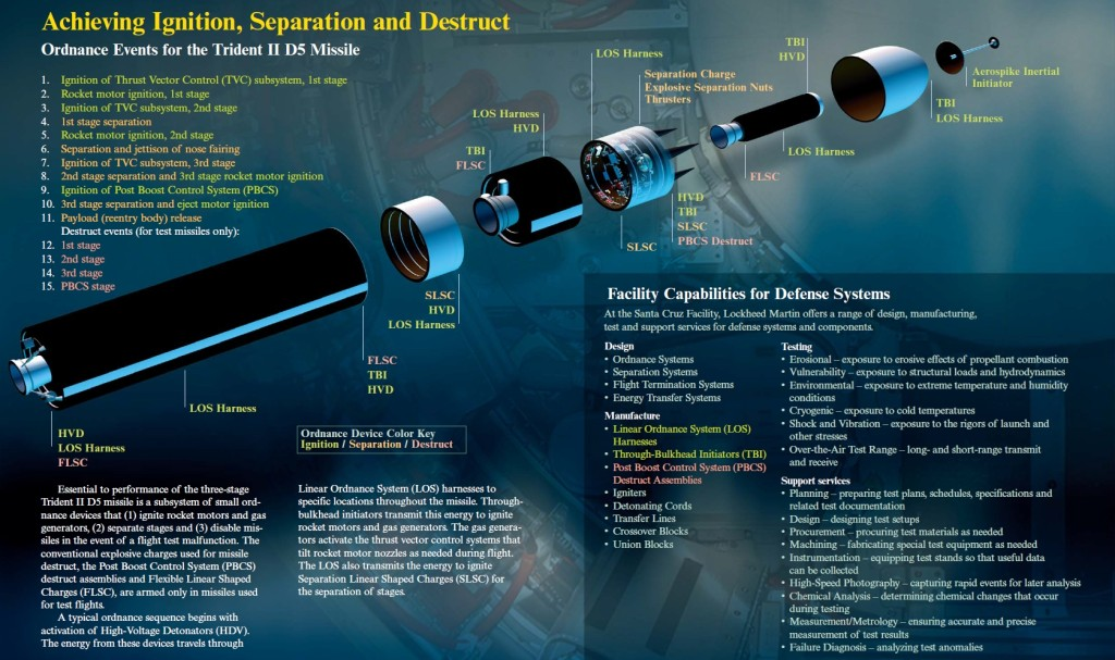 The Trident II is a three-stage rocket, each stage containing a Solid-fuel rocket motor