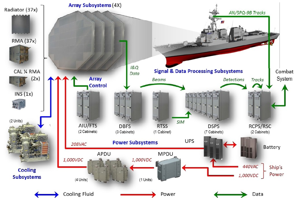 AMDR System Overview