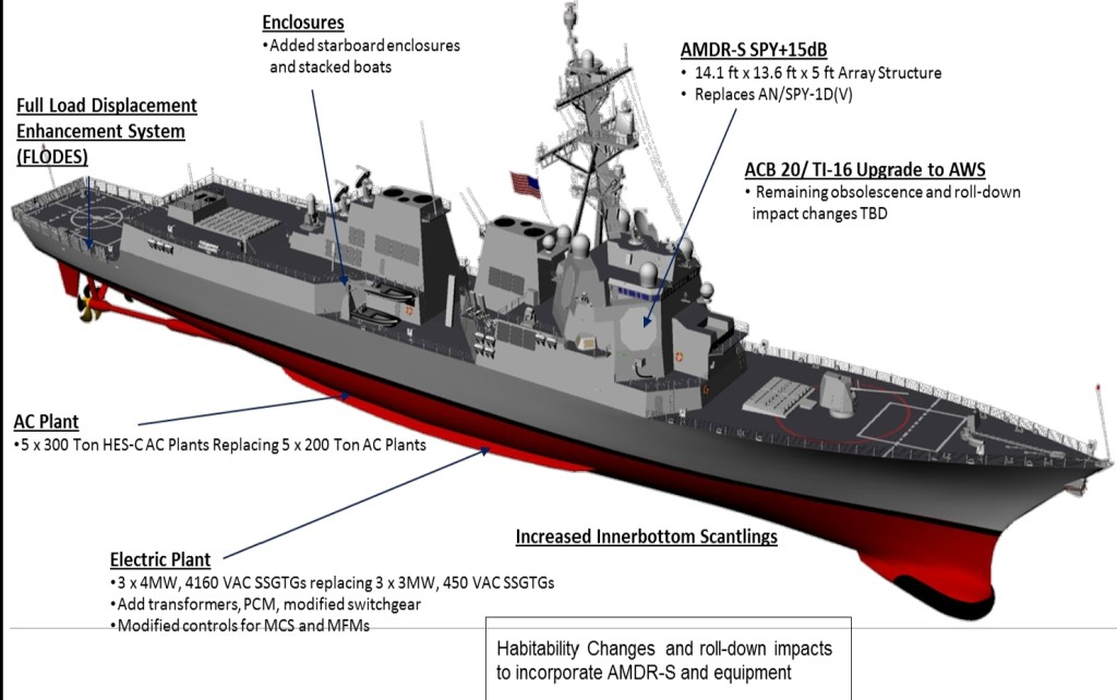 In addition to the incorporation of AMDR-S and HM&E upgrades, the AMDR system will be integrated into the AEGIS Combat System