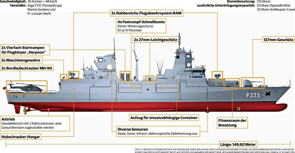 For the survivability of the ship, the F125 has been designed after the two-island principle, ie all major operational systems are distributed to the two island structures or redundant