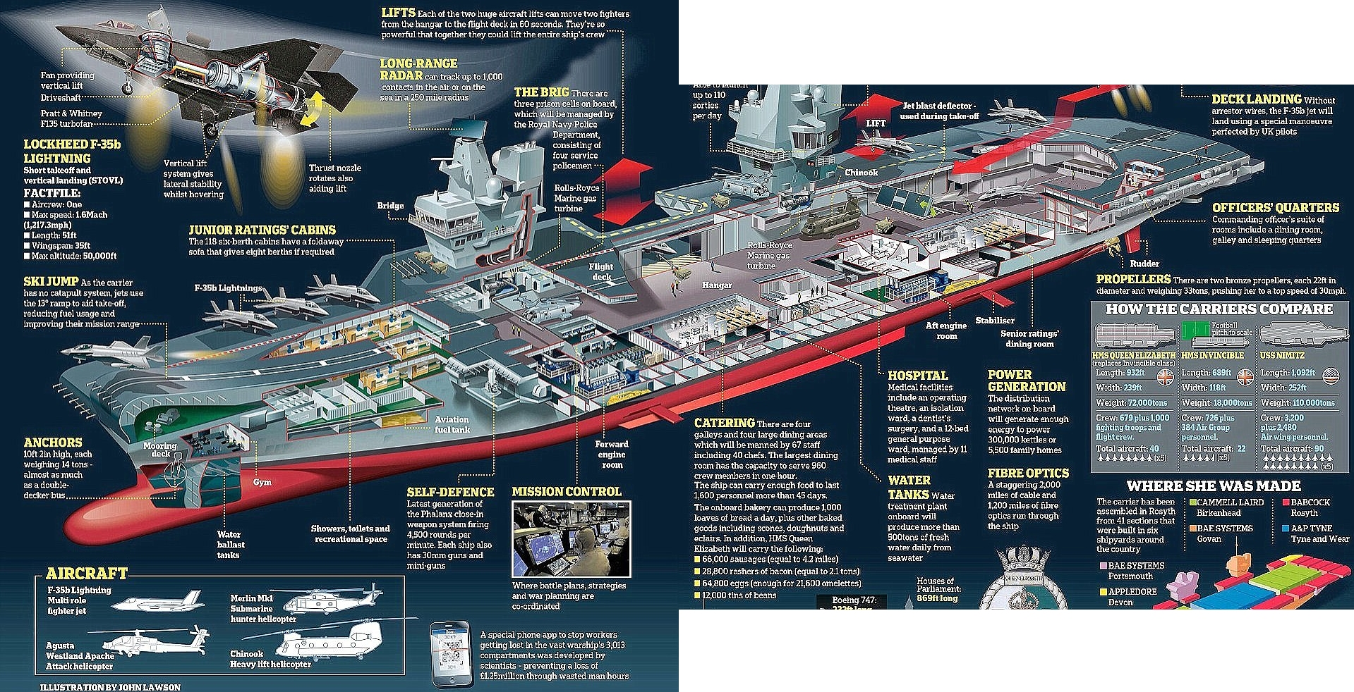 Hms Queen Elizabeth R08 Modern Weapons