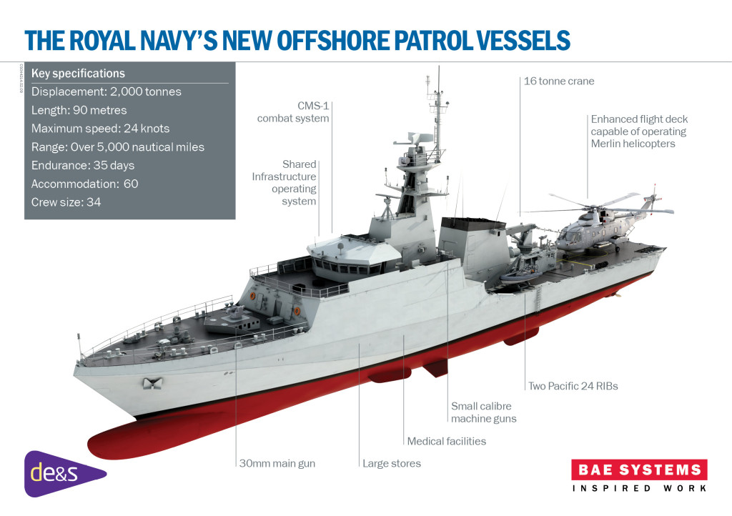 BAE Systems completed the delivery of three OPVs to the Brazilian Navy in 2013 based on a similar design to those now under construction for the Royal Navy