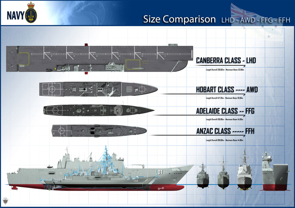 The largest ships ever built for the Royal Australian Navy, the LHDs are being built as a collaboration between Navantia and BAE Systems – Maritime
