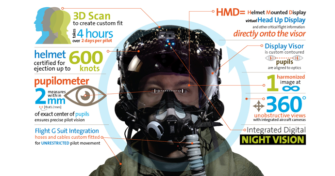 For night missions, the HMDS projects the night vision scene directly onto the visor, eliminating the need for separate night-vision goggles