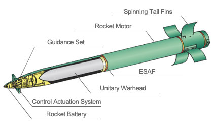 Guided MLRS Unitary Rocket diagram (Photo by Lockheed Martin)