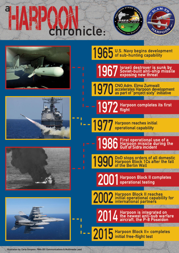 U.S. Navy infographic: Harpoon chronicle