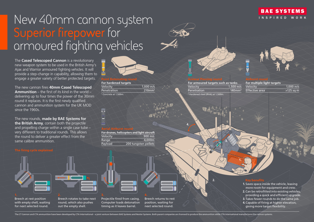 New 40-mm cannon system handed over to British Army