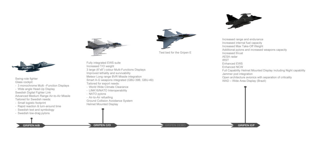 The Gripen evolution