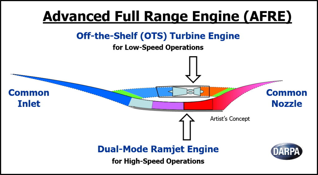 Reliable, affordable system would combine turbine and hypersonic engine technologies for seamless transition from low-speed takeoff to Mach 5+ and back