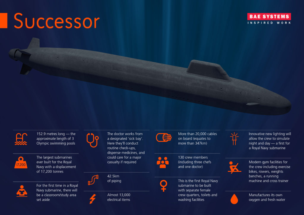 Construction work is now to begin on the Successor submarines