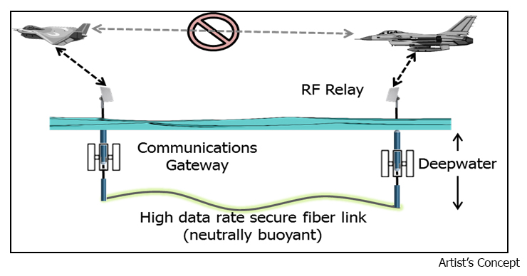 Artist's concept showing the TUNA architecture with an undersea fiber-optic backbone enabling a temporary communications network when traditional tactical data links are unavailable
