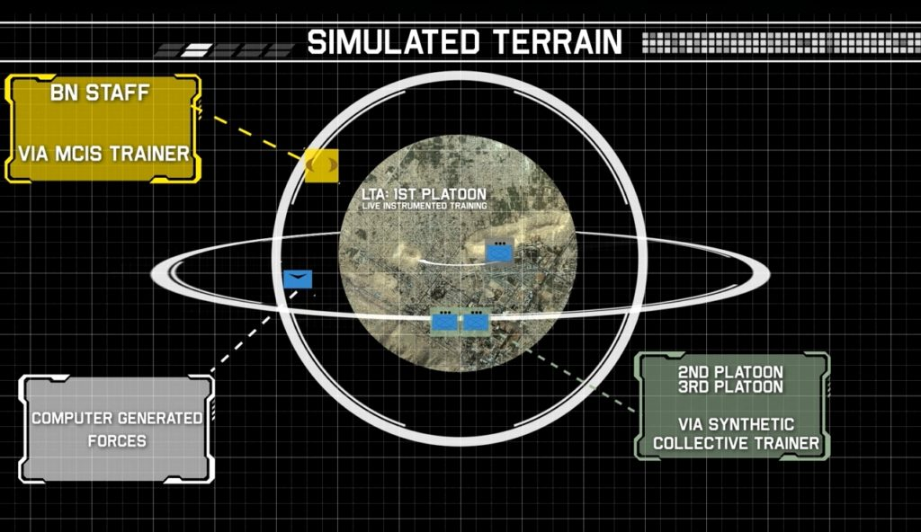 The Synthetic Training Environment will combine live training participants with computer generated forces and units training remotely via collective trainers, allowing commanders to train beyond the constrictions of local training areas (Photo Credit: U.S. Army illustration)