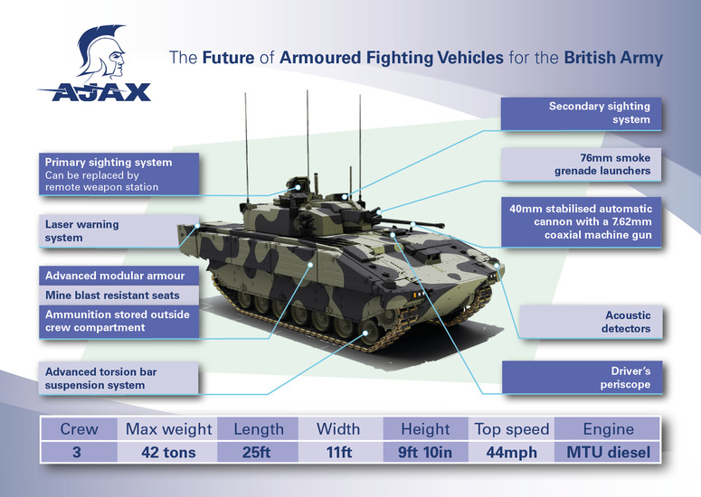General Dynamics Land Systems – UK begins AJAX manned live firing phase of programme, using CTAI 40-mm cannon