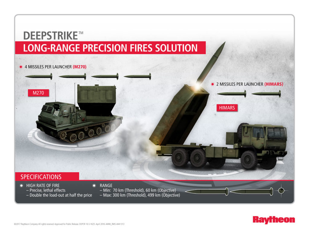 Raytheon is developing the DeepStrike missile for the U.S. Army's Long-Range Precision Fires (LRPF) program
