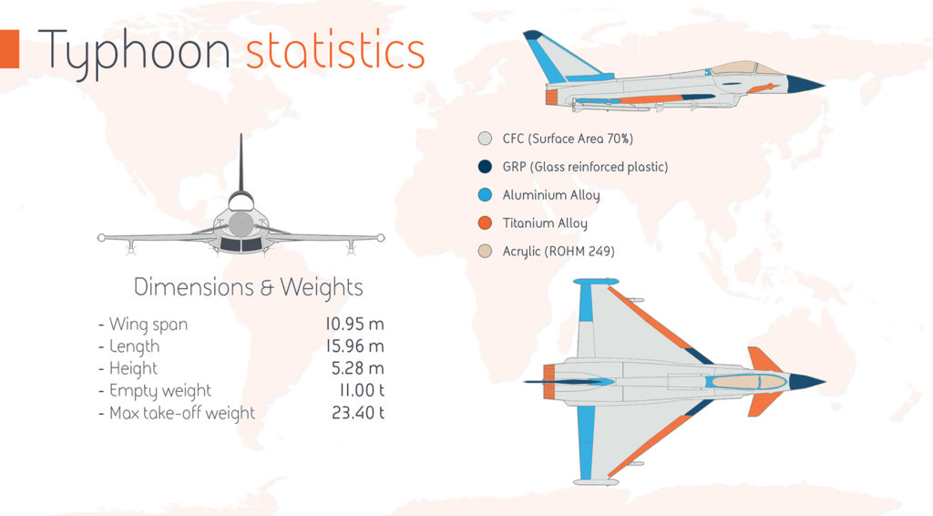 Eurofighter Typhoon Statistics