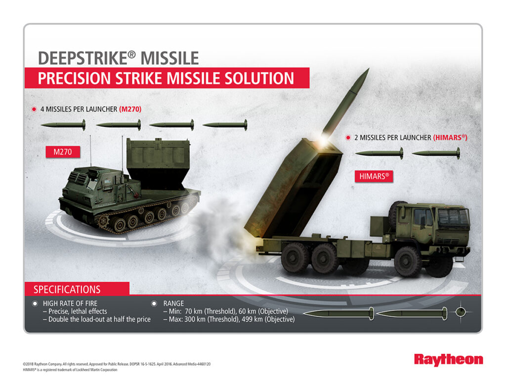 Raytheon's new DeepStrike missile rocket motor passes critical test