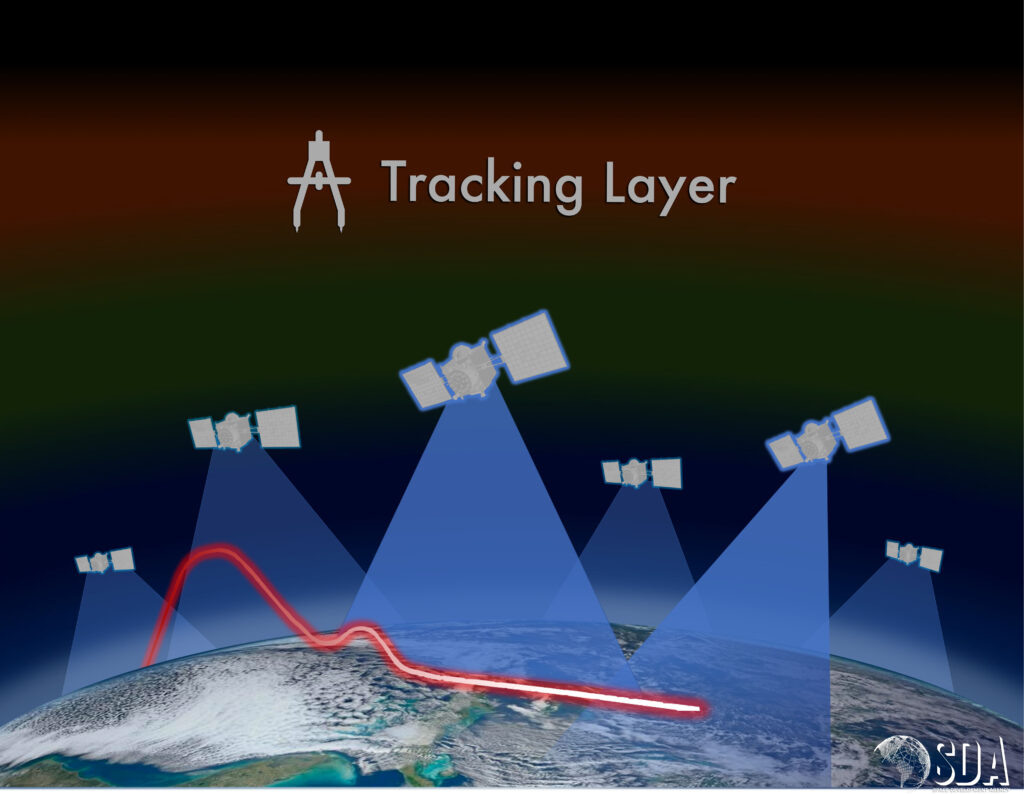 Tracking Layer